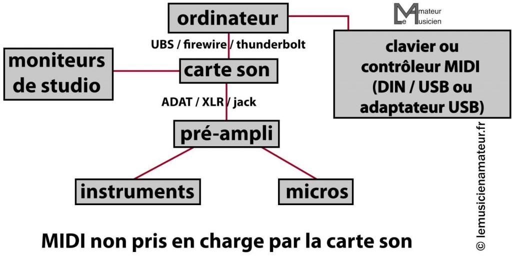 Schéma audio-MIDI-01-1440